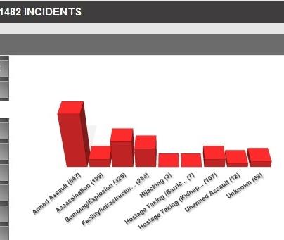 tipos de atentados realizados por el PKK