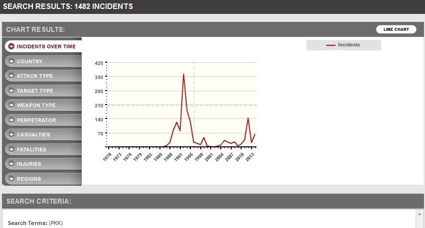 ataques del PKK según el Global Terrorism Database